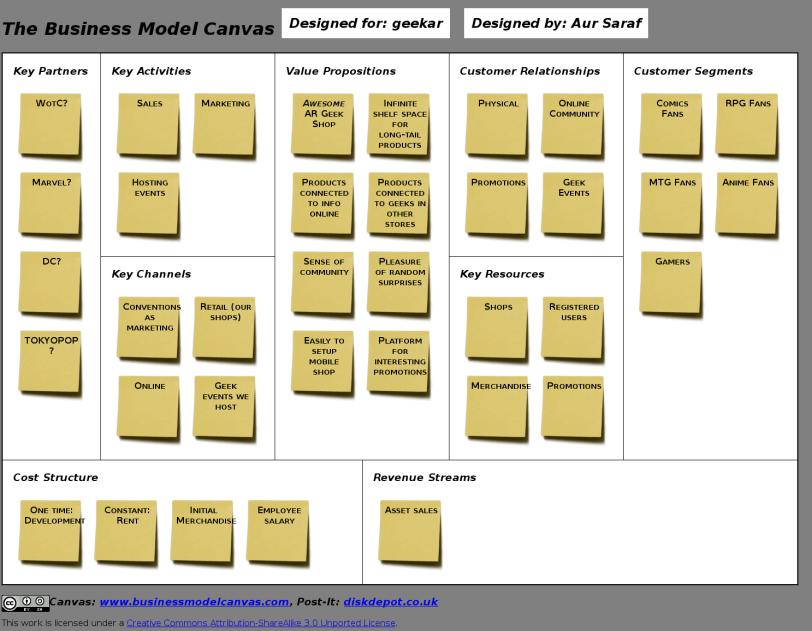geekar Business Model Canvas